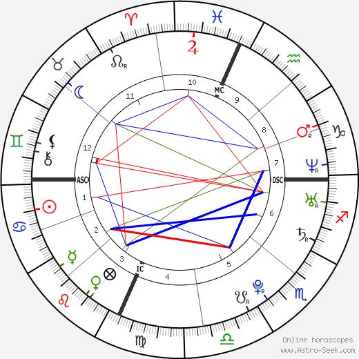 Lindsay Lohan astro natal birth chart, Lindsay Lohan horoscope, astrology