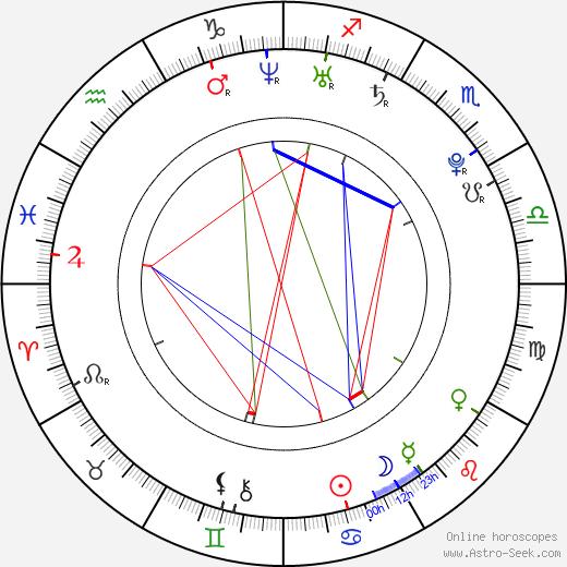 Lucie Hadašová astro natal birth chart, Lucie Hadašová horoscope, astrology