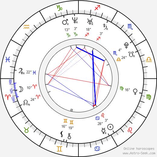 Monica Raymund birth chart, biography, wikipedia 2019, 2020