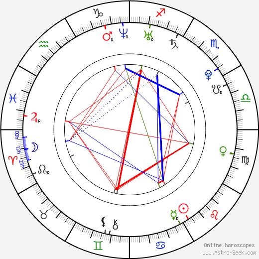 Monica Raymund astro natal birth chart, Monica Raymund horoscope, astrology
