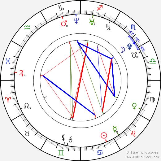 Nicholas Gyeney день рождения гороскоп, Nicholas Gyeney Натальная карта онлайн