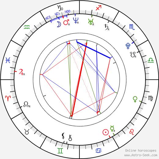 Osric Chau astro natal birth chart, Osric Chau horoscope, astrology