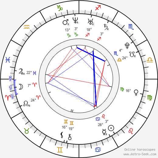 Petra Lorencová birth chart, biography, wikipedia 2018, 2019