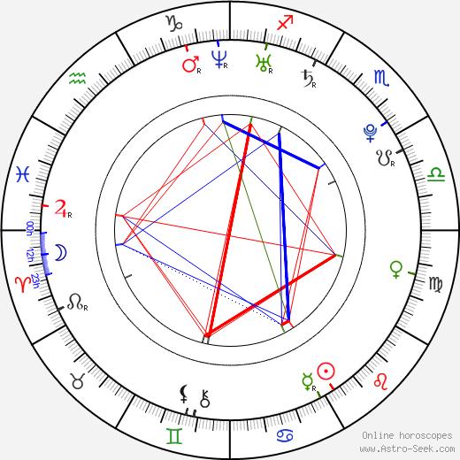 Petra Lorencová birth chart, Petra Lorencová astro natal horoscope, astrology