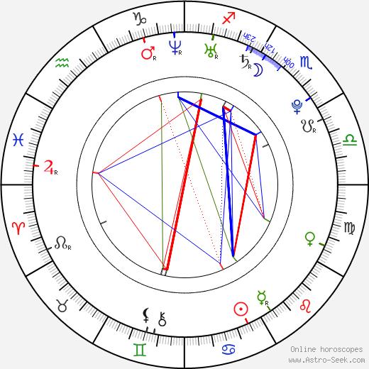 Radina Kardjilova astro natal birth chart, Radina Kardjilova horoscope, astrology