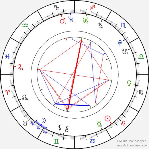 Robert Urban tema natale, oroscopo, Robert Urban oroscopi gratuiti, astrologia