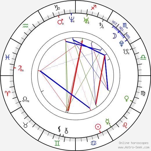 Roger Conners tema natale, oroscopo, Roger Conners oroscopi gratuiti, astrologia
