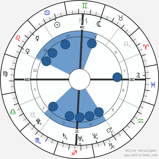 Thomas Bouhail wikipedia, horoscope, astrology, instagram