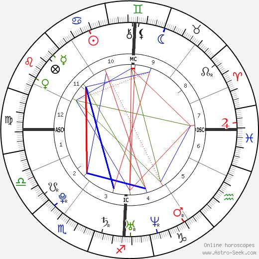 Thomas Bouhail tema natale, oroscopo, Thomas Bouhail oroscopi gratuiti, astrologia