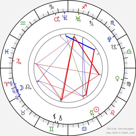 Vito Schnabel birth chart, Vito Schnabel astro natal horoscope, astrology