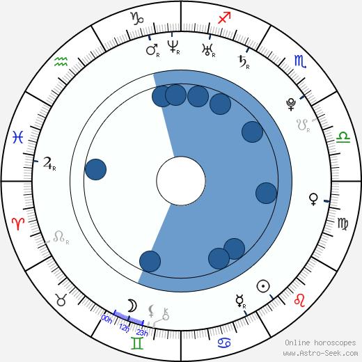 Wunmi Mosaku wikipedia, horoscope, astrology, instagram