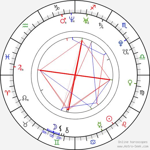 Wunmi Mosaku astro natal birth chart, Wunmi Mosaku horoscope, astrology