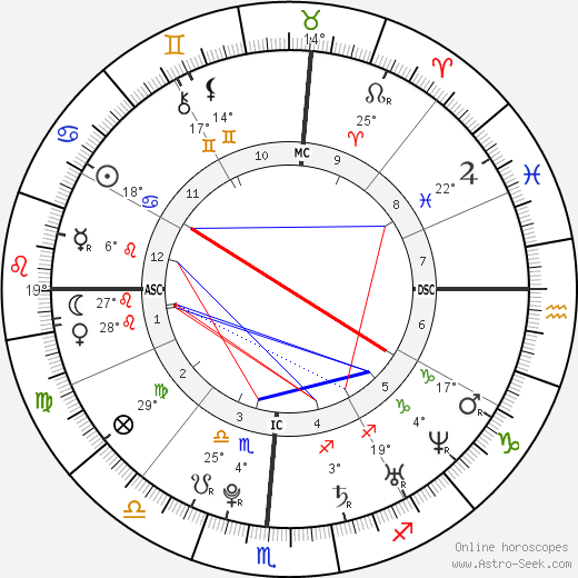 Wyatt Russell birth chart, biography, wikipedia 2018, 2019