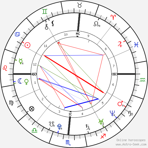 Wyatt Russell astro natal birth chart, Wyatt Russell horoscope, astrology