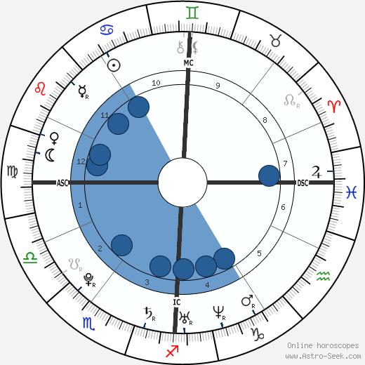 Yoann Gourcuff wikipedia, horoscope, astrology, instagram
