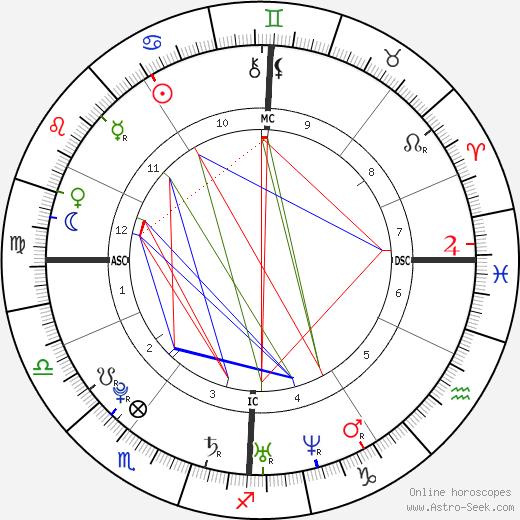 Yoann Gourcuff tema natale, oroscopo, Yoann Gourcuff oroscopi gratuiti, astrologia