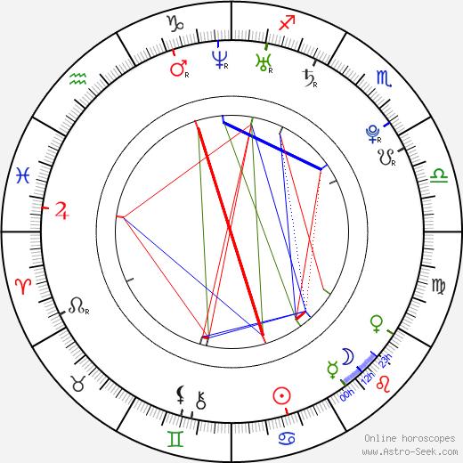 Zdeněk Stuchlík birth chart, Zdeněk Stuchlík astro natal horoscope, astrology