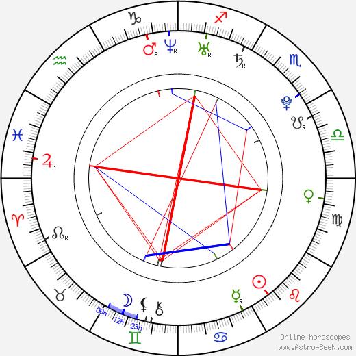 Zoltan Kelemen день рождения гороскоп, Zoltan Kelemen Натальная карта онлайн