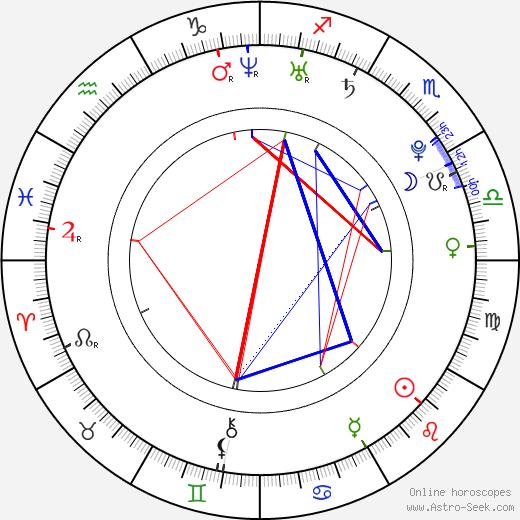 Anna Kulhánková birth chart, Anna Kulhánková astro natal horoscope, astrology