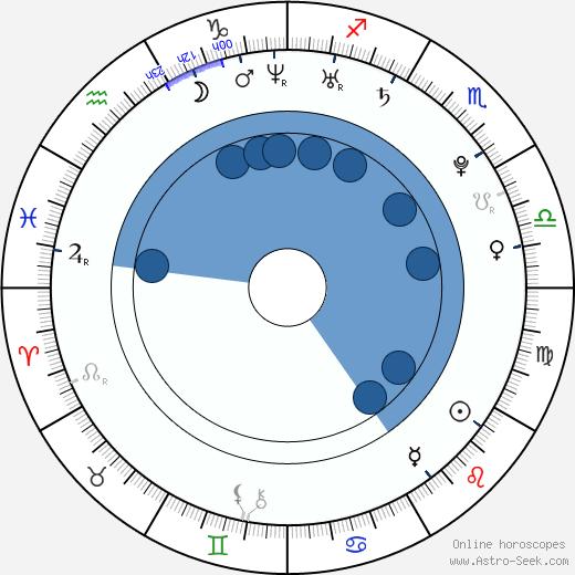 Ariadne Díaz wikipedia, horoscope, astrology, instagram