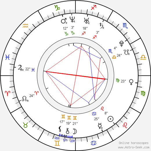 Ashwin Gore birth chart, biography, wikipedia 2017, 2018