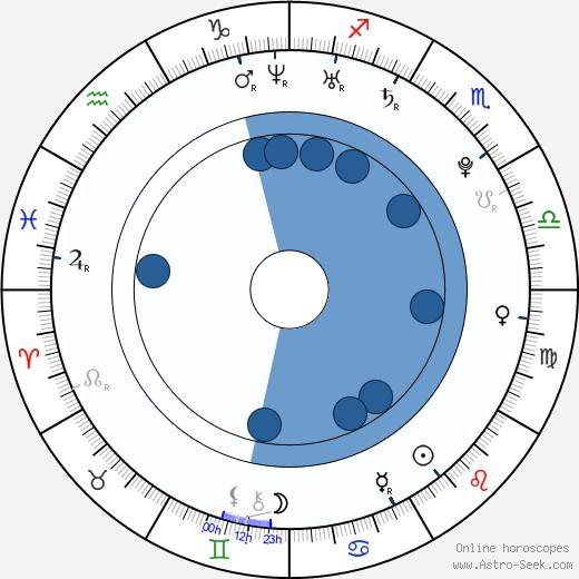 Ayelet Ben-Shahar wikipedia, horoscope, astrology, instagram