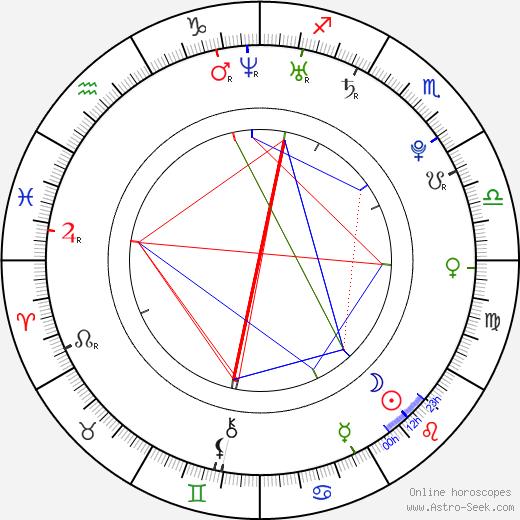 Brendon Ryan Barrett день рождения гороскоп, Brendon Ryan Barrett Натальная карта онлайн