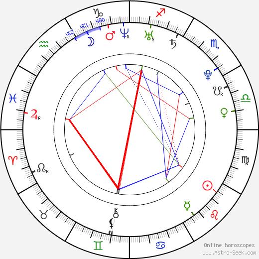 Bryton James birth chart, Bryton James astro natal horoscope, astrology