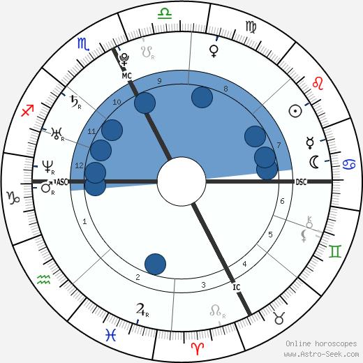 Charlotte Casiraghi wikipedia, horoscope, astrology, instagram