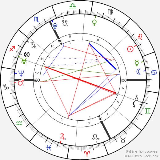 Charlotte Casiraghi tema natale, oroscopo, Charlotte Casiraghi oroscopi gratuiti, astrologia