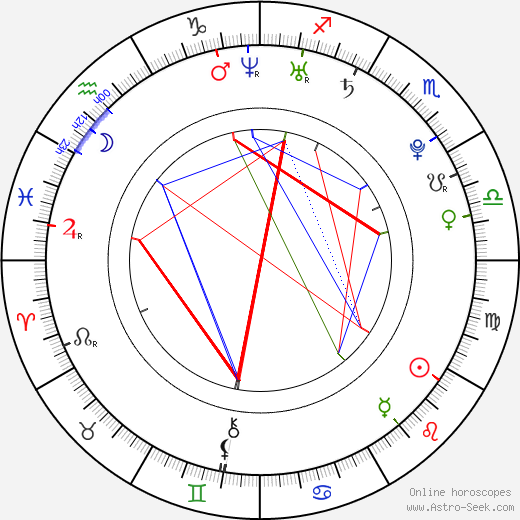 Christina Perri astro natal birth chart, Christina Perri horoscope, astrology