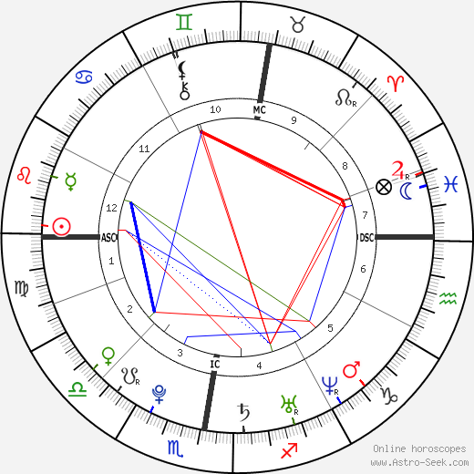 Conor Clapton astro natal birth chart, Conor Clapton horoscope, astrology