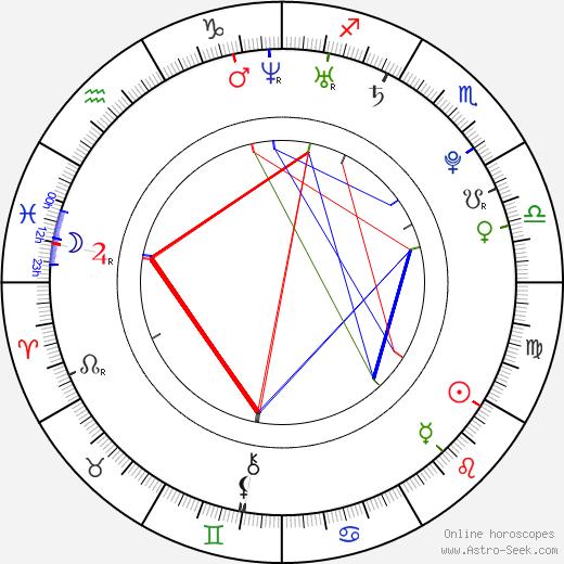 Denisa Ščerbová astro natal birth chart, Denisa Ščerbová horoscope, astrology