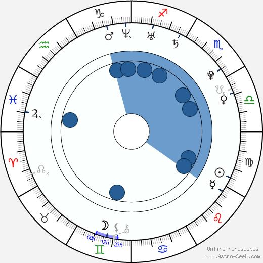 Florence Welch wikipedia, horoscope, astrology, instagram