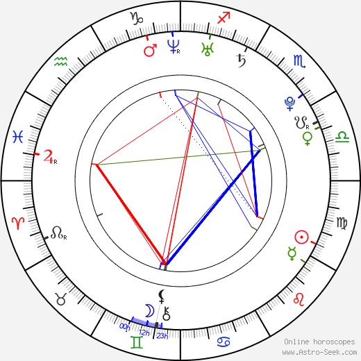 Флоренс Уэлч Florence Welch день рождения гороскоп, Florence Welch Натальная карта онлайн