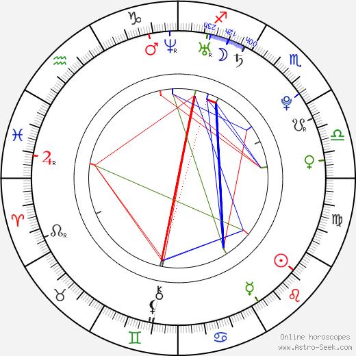 Jan Hofman astro natal birth chart, Jan Hofman horoscope, astrology