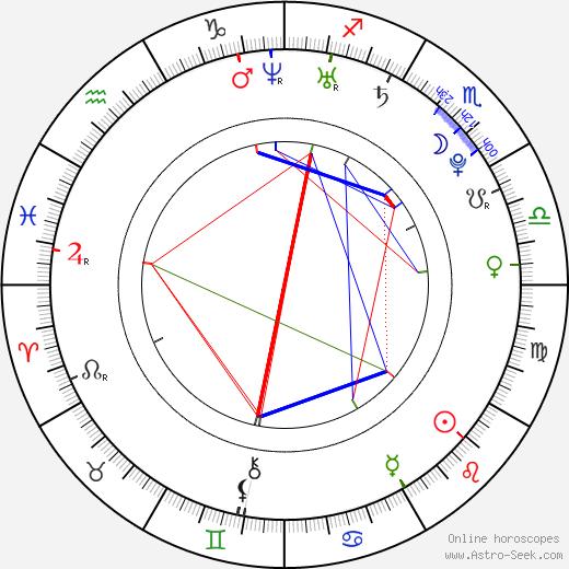 Jan Svoboda astro natal birth chart, Jan Svoboda horoscope, astrology