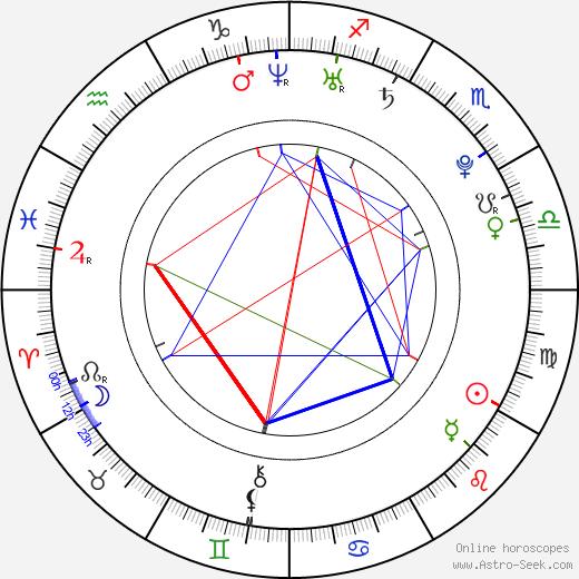 John Poliquin astro natal birth chart, John Poliquin horoscope, astrology