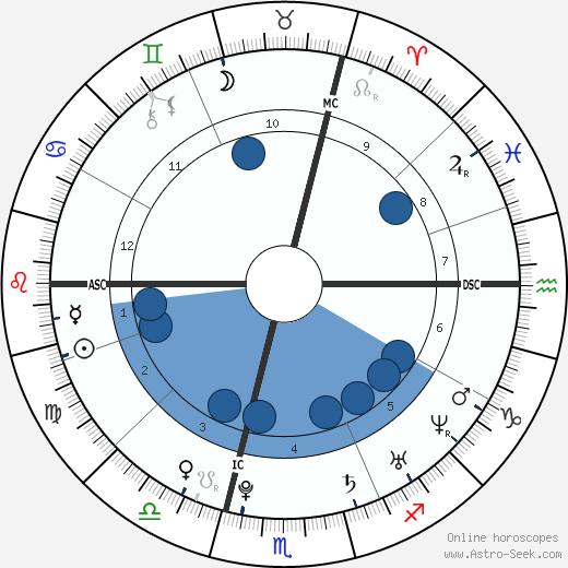 Kurz Sebastian wikipedia, horoscope, astrology, instagram