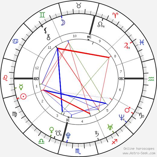 Kurz Sebastian tema natale, oroscopo, Kurz Sebastian oroscopi gratuiti, astrologia