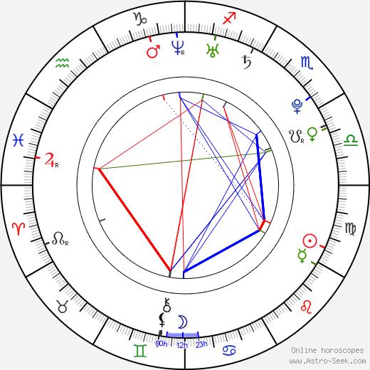 Лорен Коллинз Lauren Collins день рождения гороскоп, Lauren Collins Натальная карта онлайн