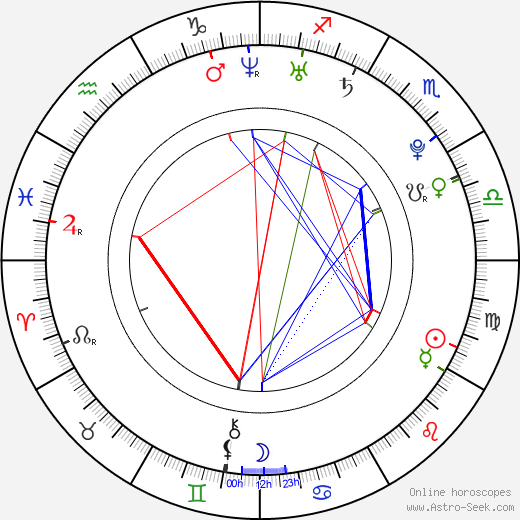 Lea Michele astro natal birth chart, Lea Michele horoscope, astrology