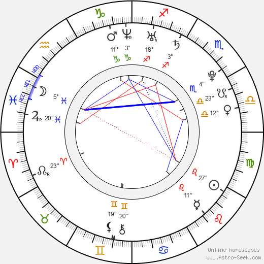 Letizia Ciampa birth chart, biography, wikipedia 2019, 2020