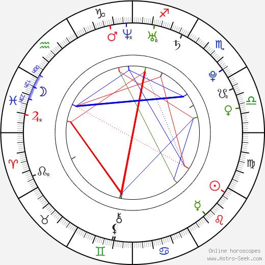 Letizia Ciampa astro natal birth chart, Letizia Ciampa horoscope, astrology