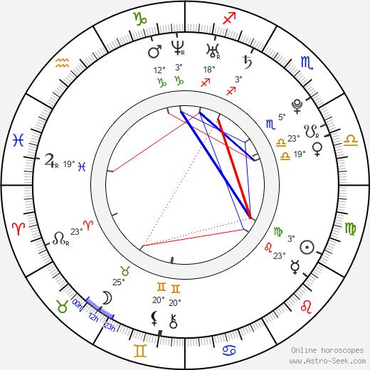 Marissa Skell birth chart, biography, wikipedia 2019, 2020