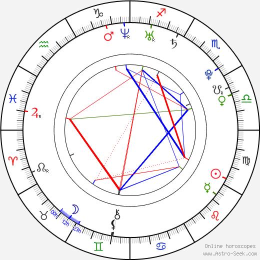 Marissa Skell astro natal birth chart, Marissa Skell horoscope, astrology