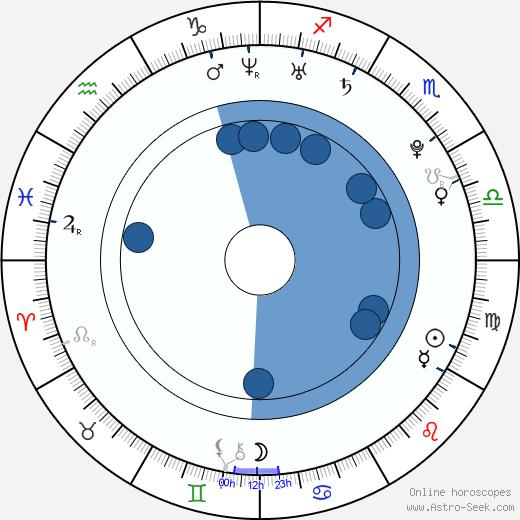 Natalie Marston wikipedia, horoscope, astrology, instagram