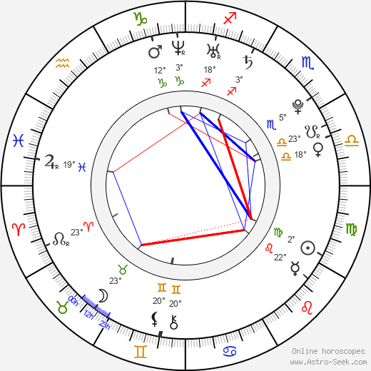 Nathalie Lunghi birth chart, biography, wikipedia 2019, 2020