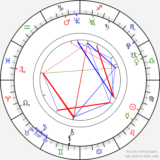 Nathalie Lunghi astro natal birth chart, Nathalie Lunghi horoscope, astrology