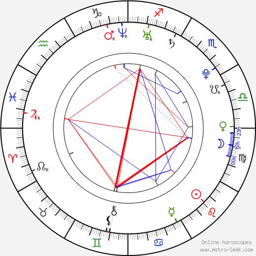 Нолан Джерард Фанк Nolan Gerard Funk день рождения гороскоп, Nolan Gerard Funk Натальная карта онлайн